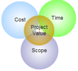 Value Management in Projects