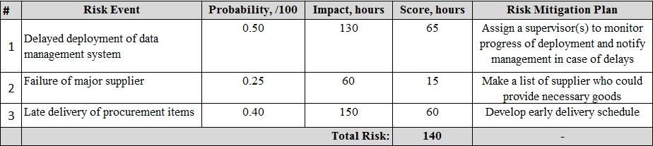 risk analysis table example