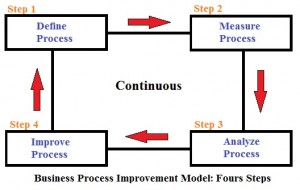 business process improvement model
