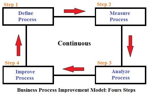 Business Process Improvement – A Four-Step Model