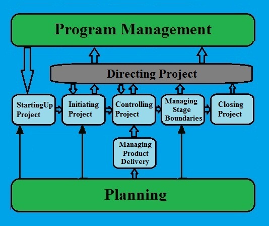 prince2 process map a quick overview
