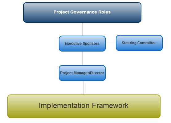 Project Governance Roles  Project Management Roles And Responsibilities Template