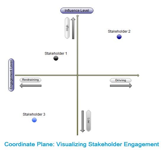 Coordinate Plane Stakeholder Engagement Planning