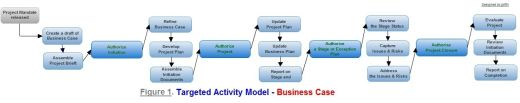 Business Case - targeted activity model