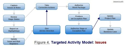 Figure 4. Issues - targeted activity model