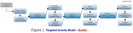 Figure 2. Quality - targeted activity model