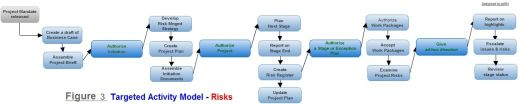 Figure 3. Risks - targeted activity model
