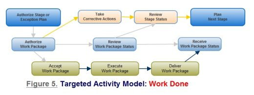 Figure 5. Work Done - targeted activity model
