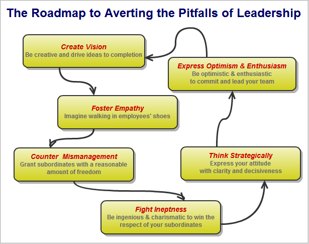 The roadmap to averting leadership pitfalls