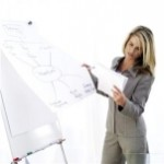 The Role of Business Analysis in Project Management