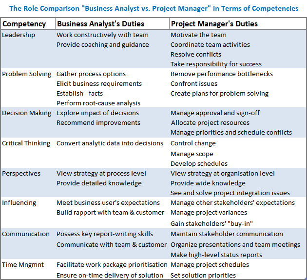 The role of business analyst in project management the role comparison of business analyst and project manager wajeb Images