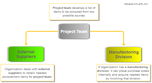 What is Procurement in Project Management
