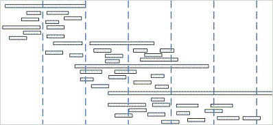 Gantt Chart for Planning Agile Iterations