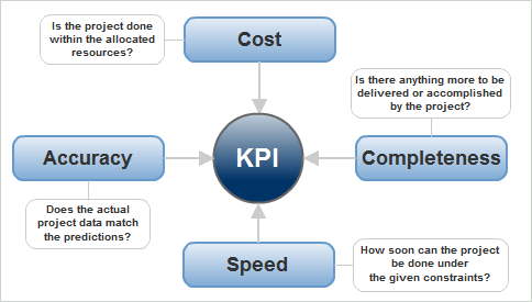4 standards of KPI Measurement