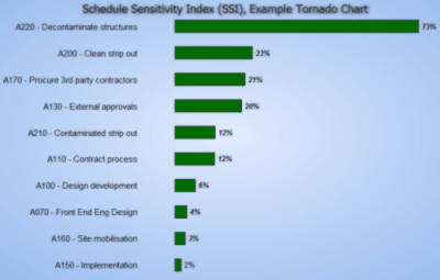 Schedule Sensitivity Index, Tornado Chart Example