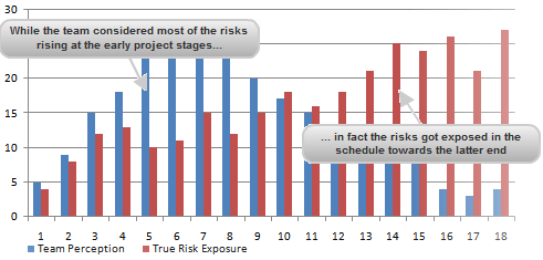 Team Perception versus True Risk Exposure