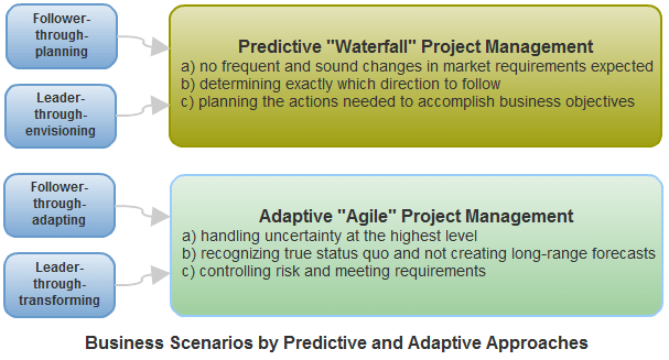 Business Scenarios by Predictive and Adaptive Project Management