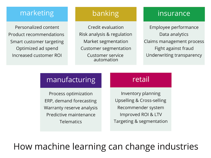 machine learning can be applied in various industries in the next 5 years