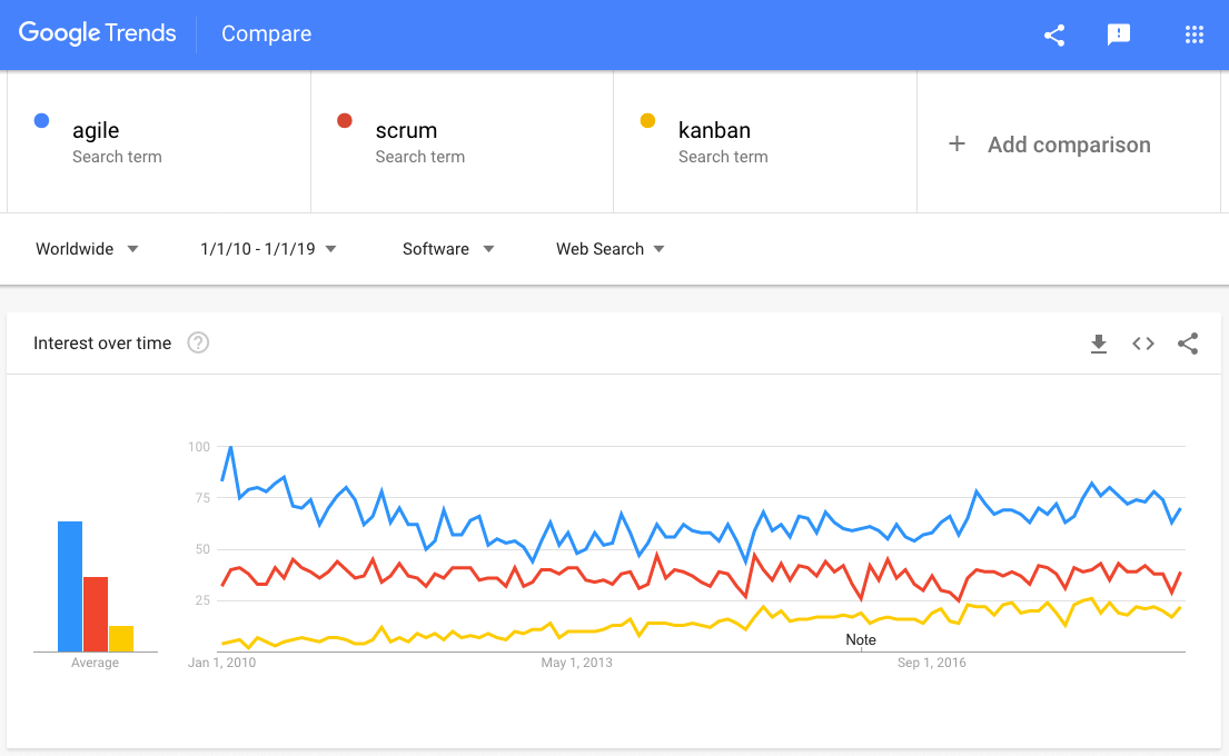 agile scrum kanban on google trends