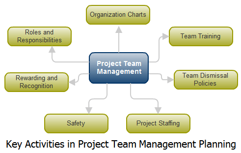 Key Activities of Project Team Management Planning