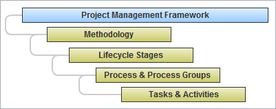 Methodology in PM Framework