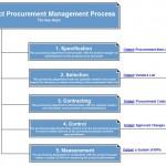 project procurement management process