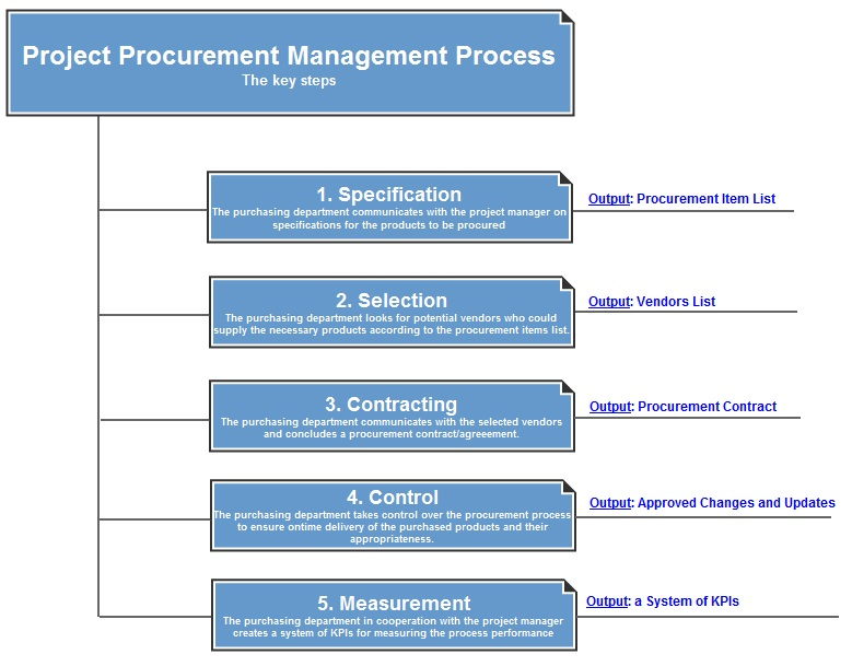 project procurement management process
