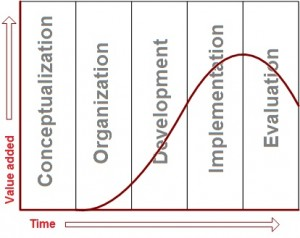 Generic 5-phase model of project lifecycle