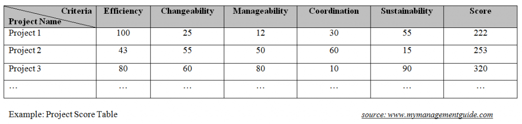 project score table example