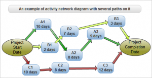 Activity network diagram with several paths