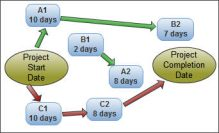 critical path in project management