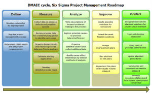 Chart: DMAIC Six Sigma cycle in project management