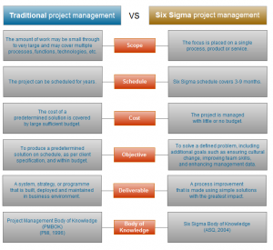Chart: Traditional project management vs Six Sigma
