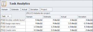 Tracking Project Time with CentriQS Analytics