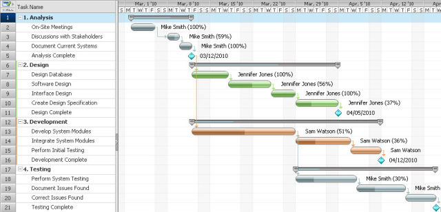 gantt chart for tracking time in projects