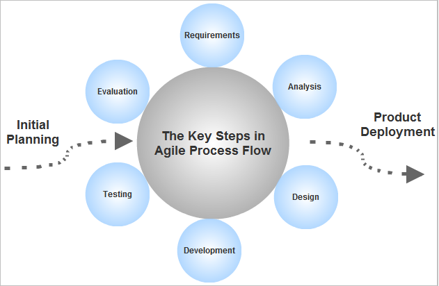 Agile Process Flow Steps