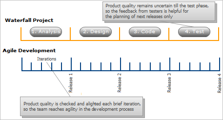 Agile Process vs Waterfall Project Approach