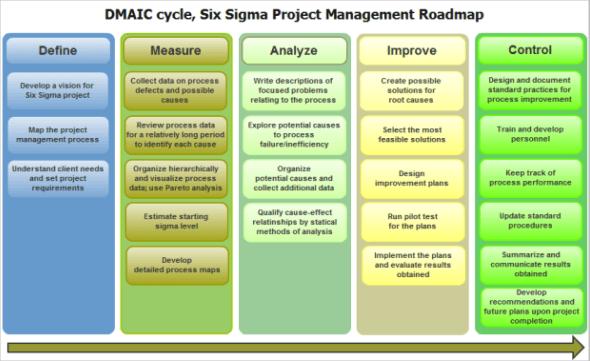 DMAIC Six Sgma Cycle
