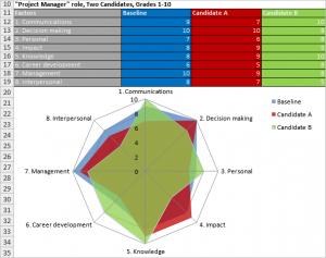 Factor analysis in spider chart