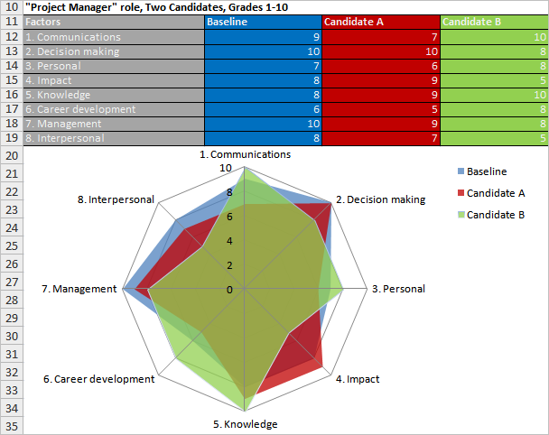 factor analysis in spider chart  u2013 your guide to project