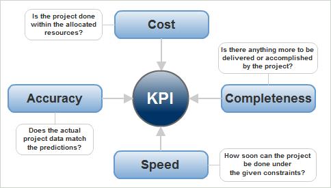 4 standards of KPI Measurement