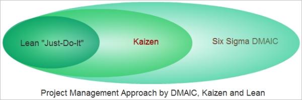 Lean Project Management Kaizen Six Sigma