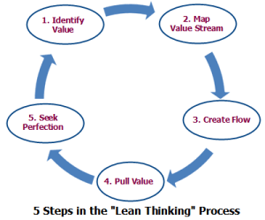 Lean-thinking process steps