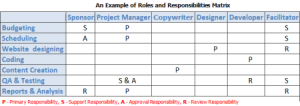A roles and responsibilities matrix (RRM) representing project staffing needs