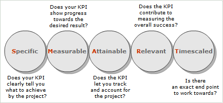 Smart Project Performance Indicators