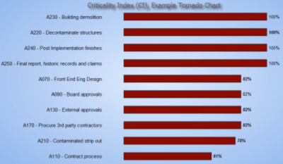 Criticality Index Tornado Chart Example
