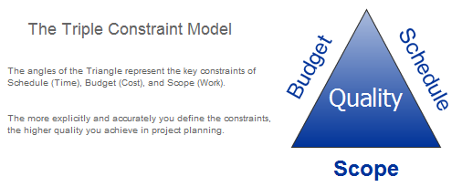 The Model of Triple Constraints in Project Management