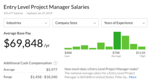 Entry level project manager salaries in the United States, by glassdoor.com