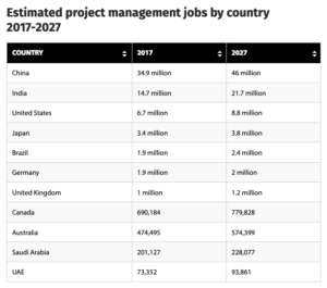 Estimated project management jobs by country 2017 - 2010