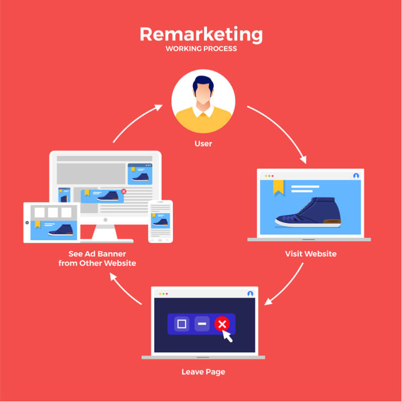 Remarketing as an actionable PPS strategy for eductional accounts